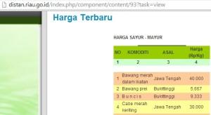 Harga Cabai Riau