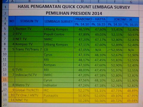 Catatan lembaga survey