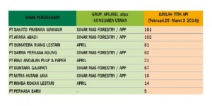Konsesi HTI dengan Jumlah Titik Api Terbanyak (sumber tabel: Global Forest Watch)