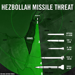 Hezbollah missile