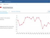 Disalip Timor Leste, Indonesia di Peringkat 159 FIFA