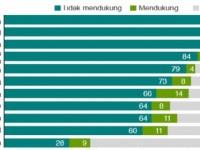 Survey BBC: Pendukung ISIS di Indonesia Mencapai 10 Juta Orang