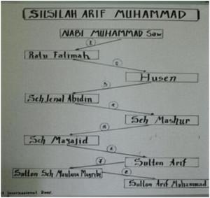 silsilah Arief Muhammad (foto: Sofia)