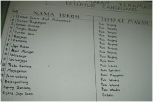 Daftar nama dan makam tokoh leluhur Kampung Pulo
