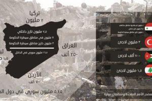 Menyoal Klaim Keberadaan 2,5 Juta Pengungsi Suriah di Arab Saudi