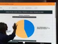 Situng KPU 42,49 Persen, Jokowi Ungguli Prabowo