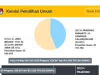 Situng 65 Persen, Jokowi-Ma'ruf Unggul 56 Persen